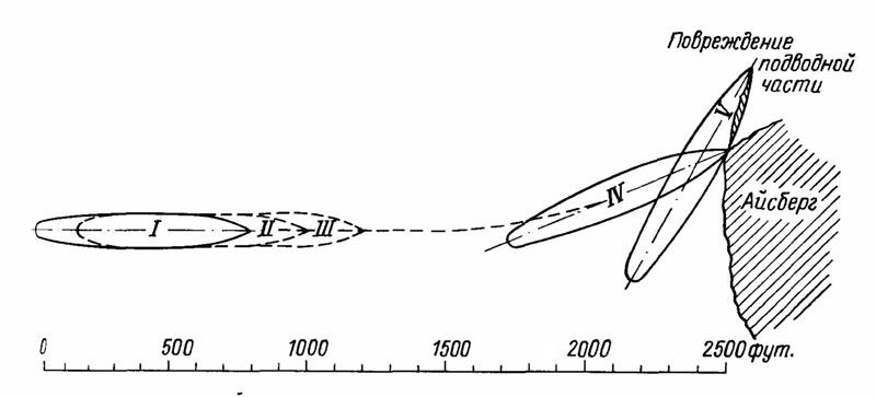 Схема столкновения Титаника с
