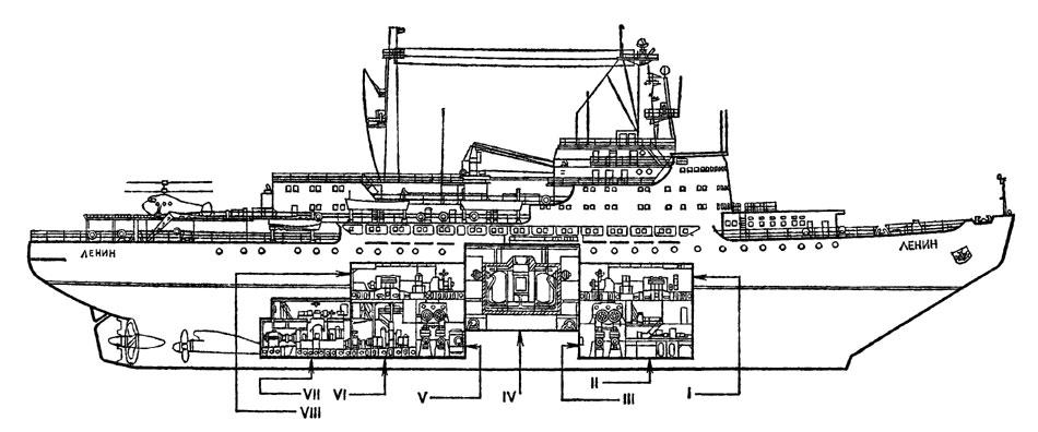Атомный ледокол 'Ленин' Схема